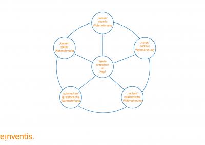 Value Design Thinking - Intelligente Sinnesansprache - © REINVENTIS. Alle Rechte vorbehalten.