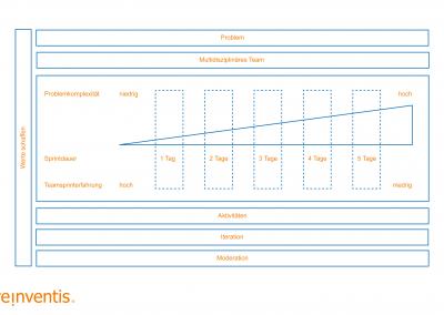 Value Design Sprint - Baukasten - REINVENTIS - Innovationsagentur - München - Alle Rechte vorbehalten