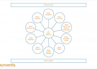 Value Design Thinking - Ergebnisse - © REINVENTIS. Alle Rechte vorbehalten.