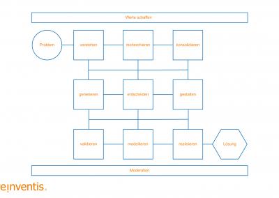 Value Design Thinking - Prozess - © REINVENTIS. Alle Rechte vorbehalten.